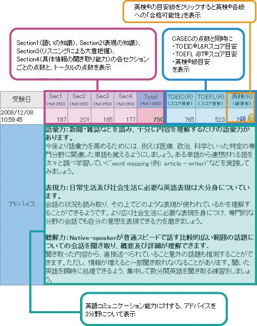 CASECと他の英語資格との換算スコアレポート
